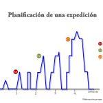 Grafico sobre la planificación que se lleva a cabo para realizar una expedición