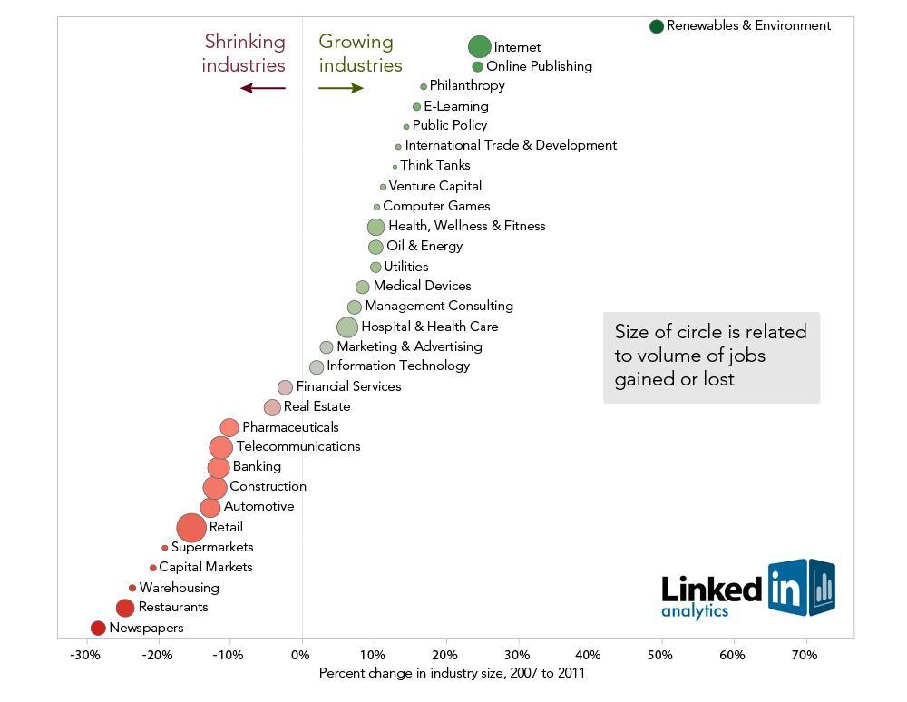 Grafico con el comportamiento de los distintos sectores
